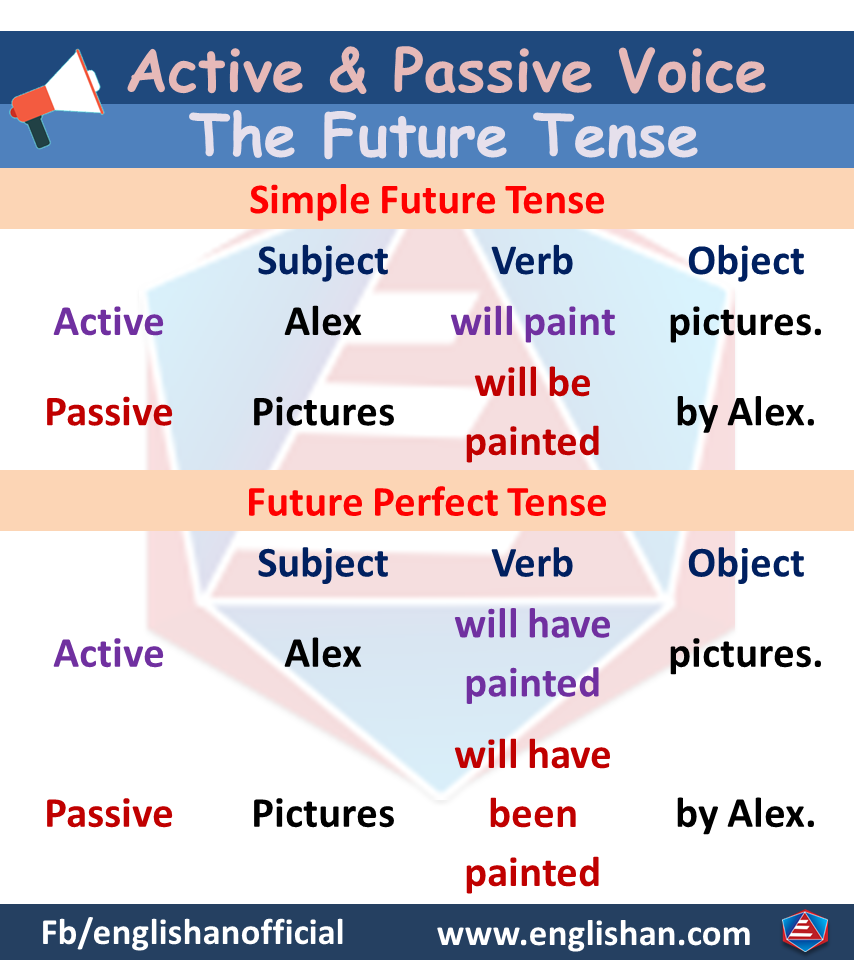 Active Voice and Passive Voice Rules for future tense
