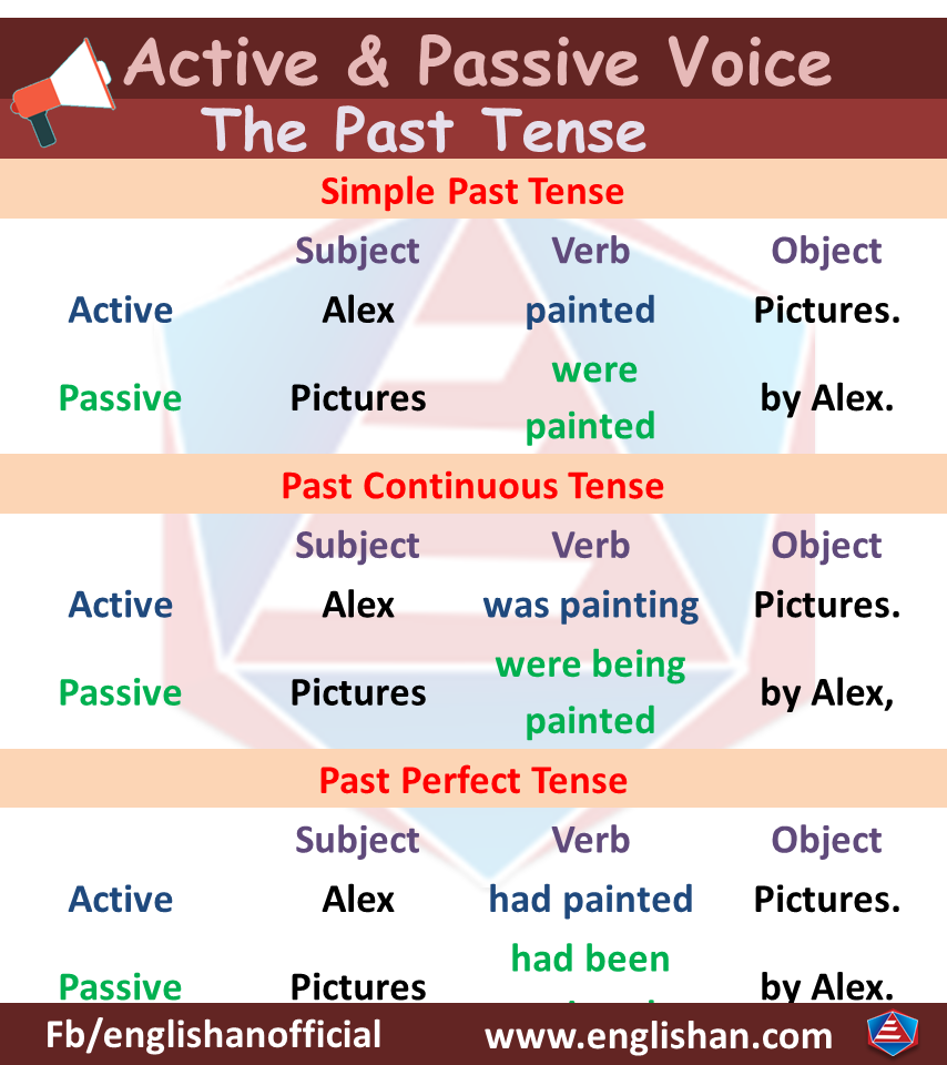 Active Voice and Passive Voice Rules for past tense
