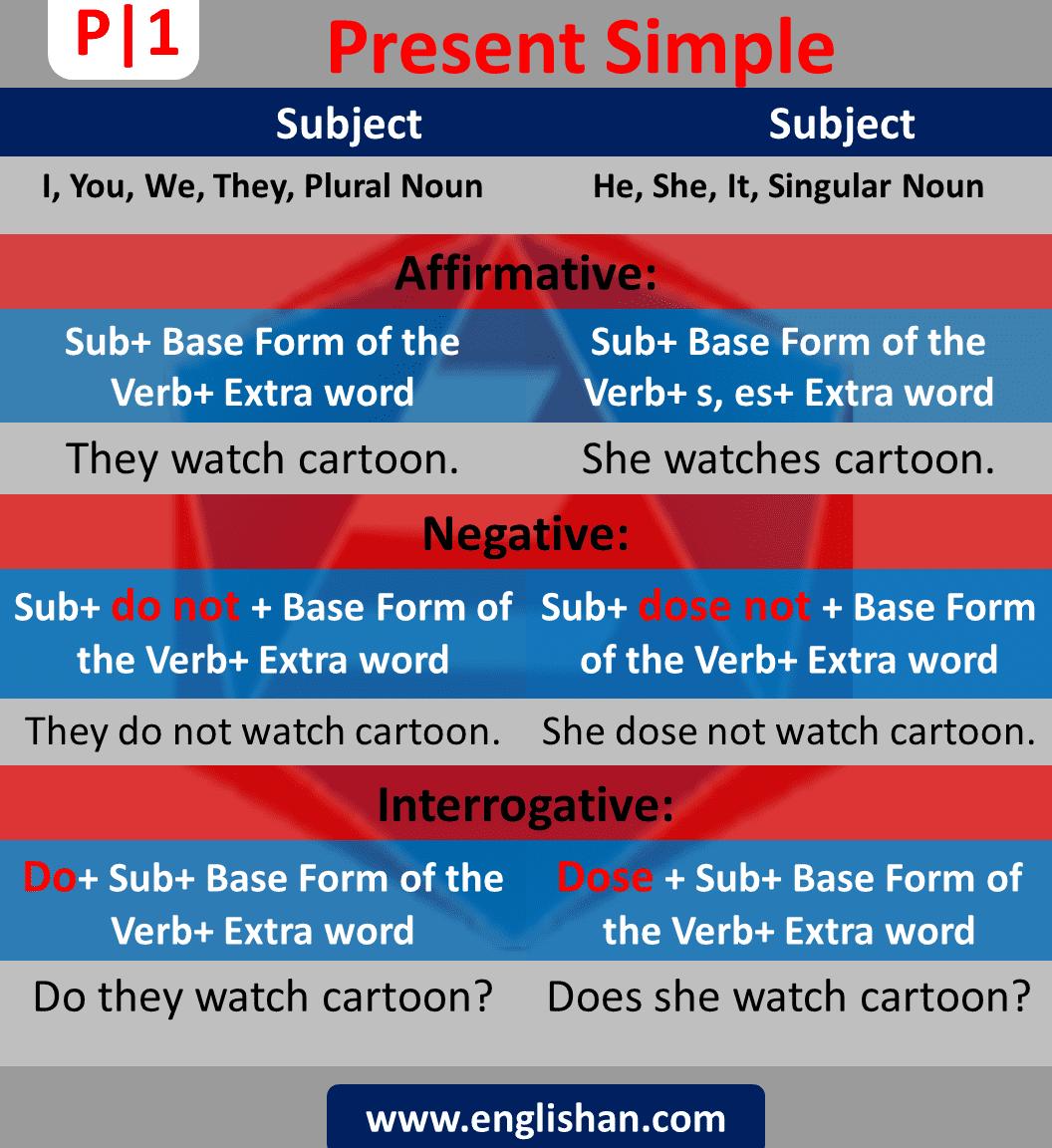 Present Simple Sentences