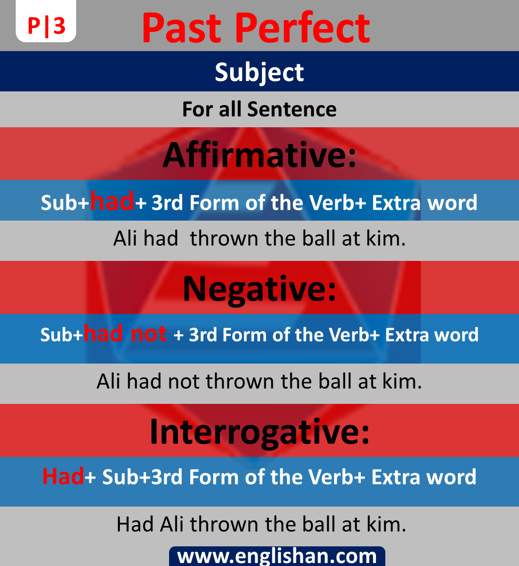 Past Perfect Sentences