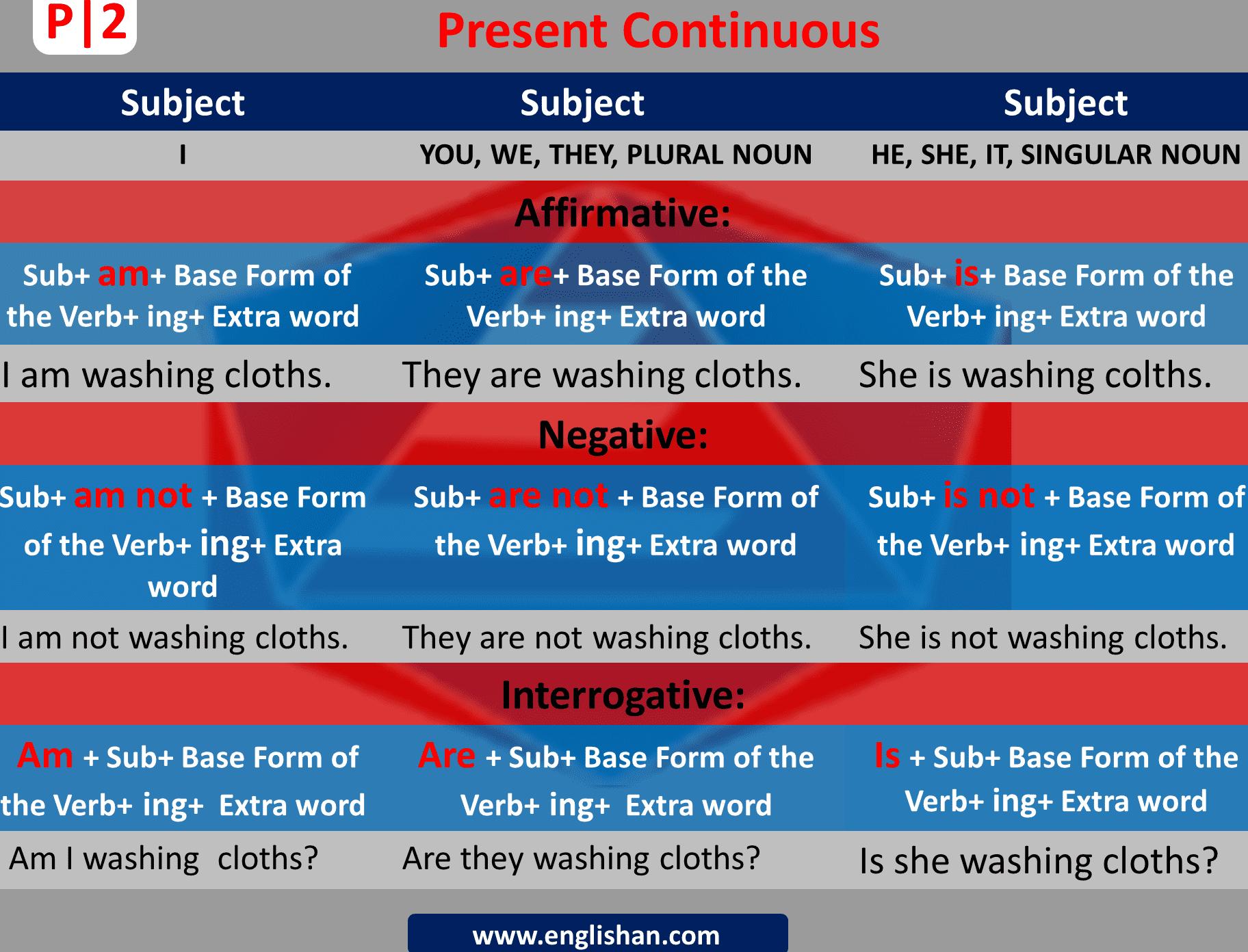Present continuous Sentences