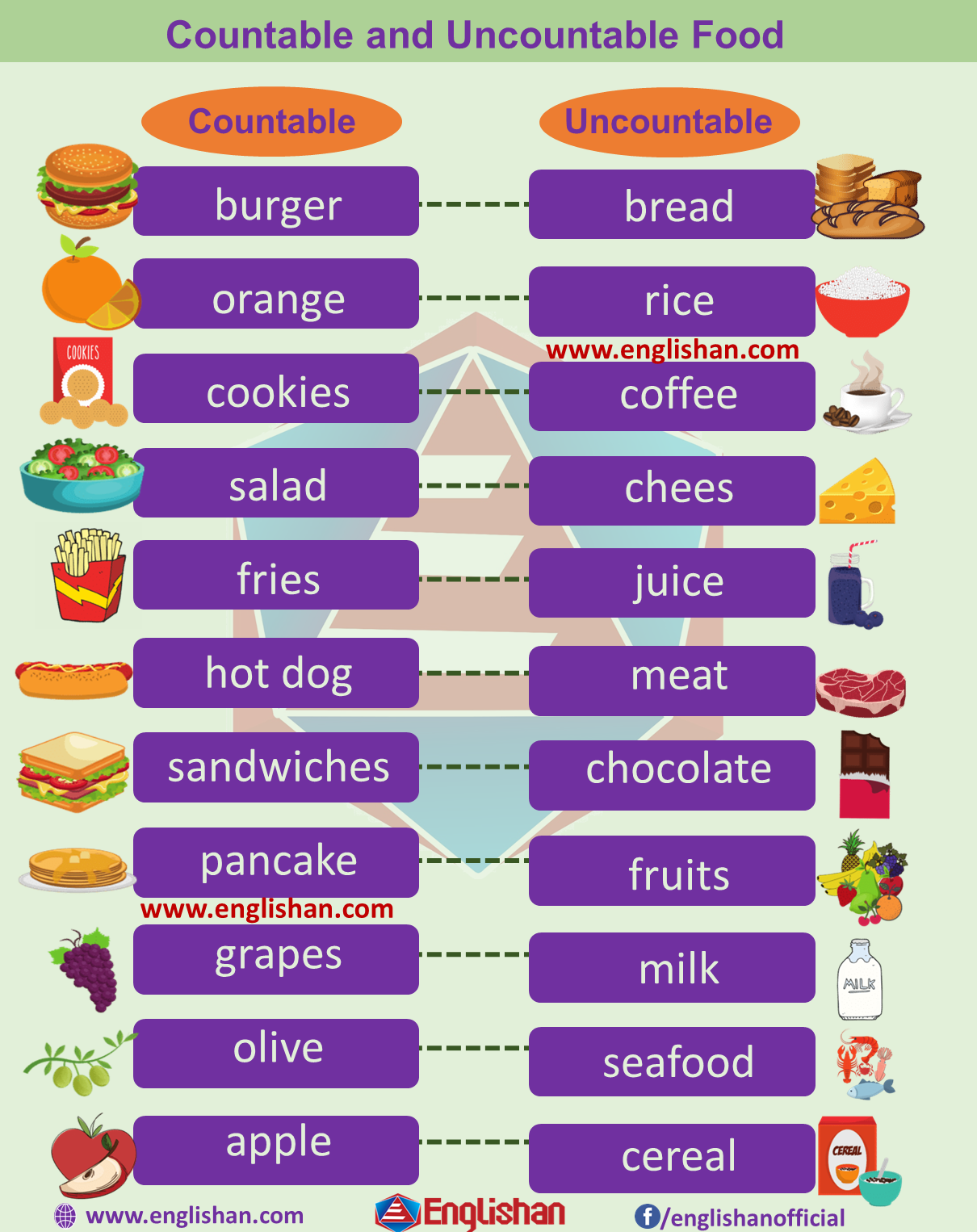 countable uncountable foods