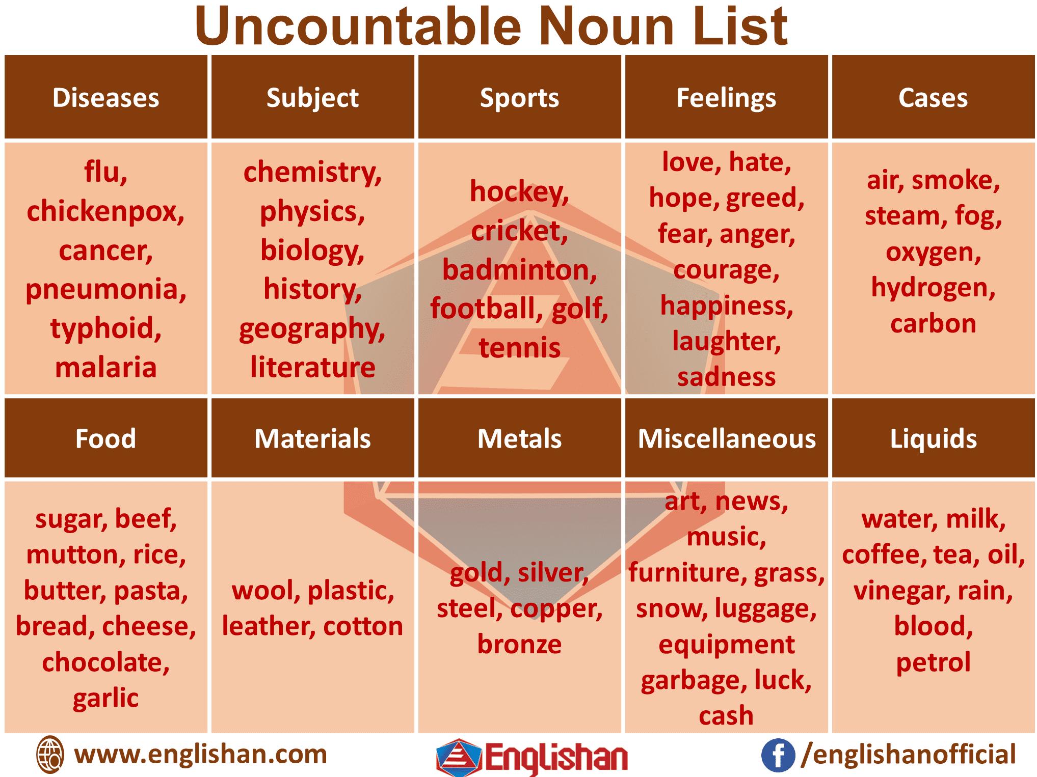 Uncountable Noun List