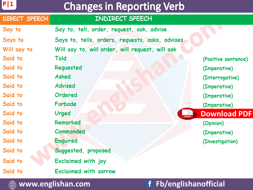 Direct and Indirect Speech with Examples and Explanations
