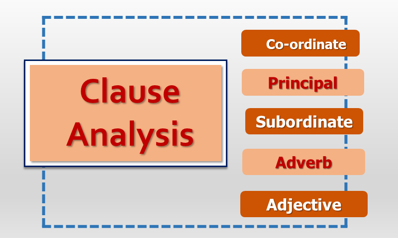 Clause Analysis, Kinds of Clauses, Clause Examples, Subordinate clause, Principal Clause, Co-ordinate Clauses, Adverb Clause, Adjective Clause , Noun Clause with Complete Explanation, Analysis and Functions