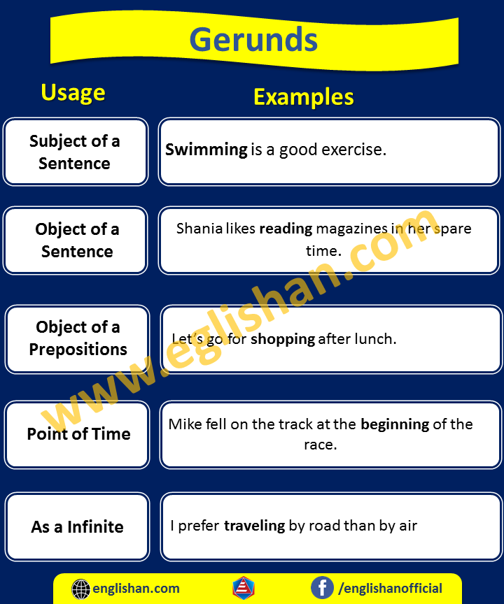 Gerunds Usage and Examples
