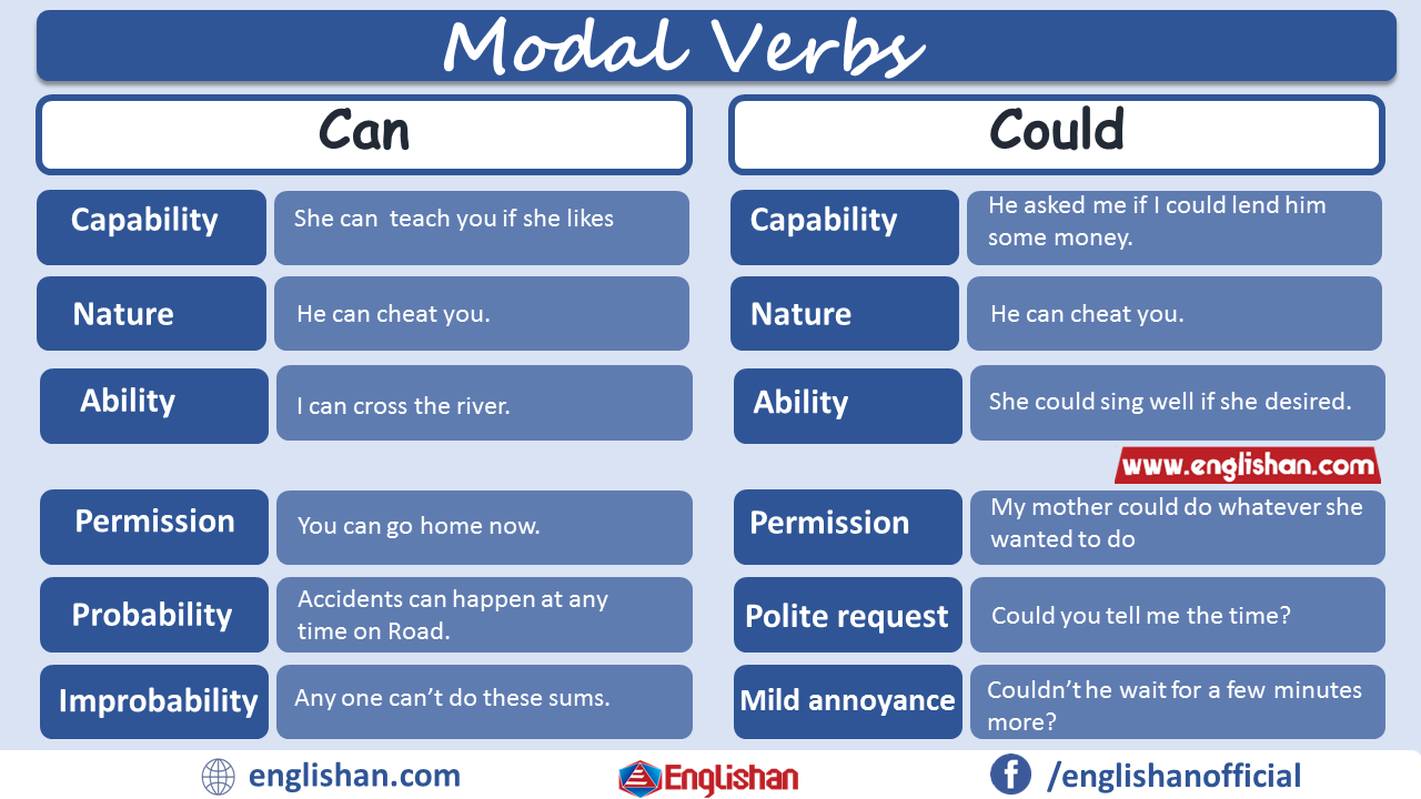 Modal Verbs Can Vs Could Uses with Example