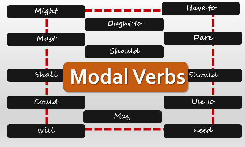 List of Modal Verbs with Examples PDF