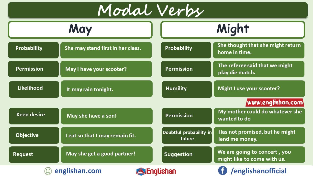 Modal Verbs may vs might with pdf