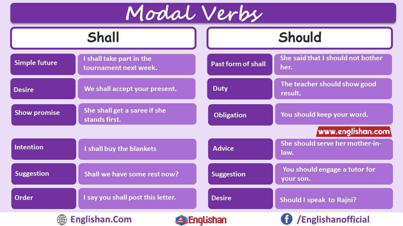 Shall Vs Should Modal Verbs