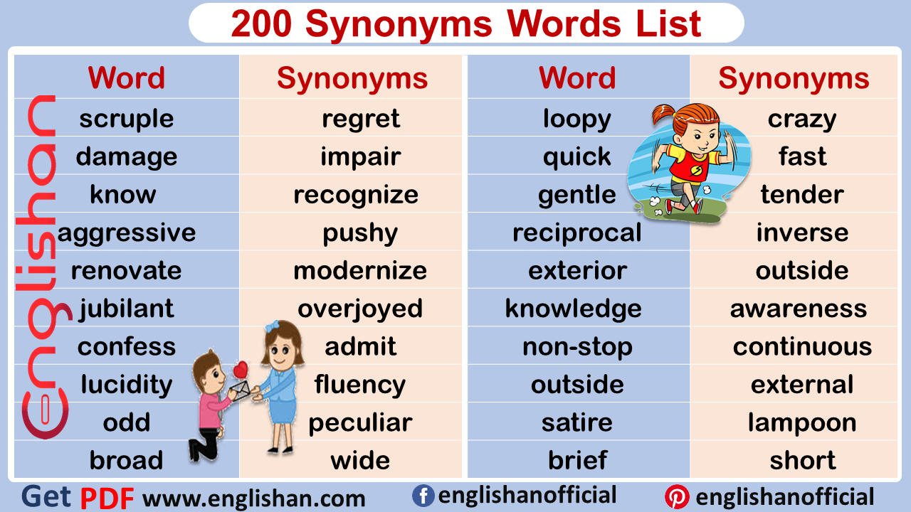Important Synonym List