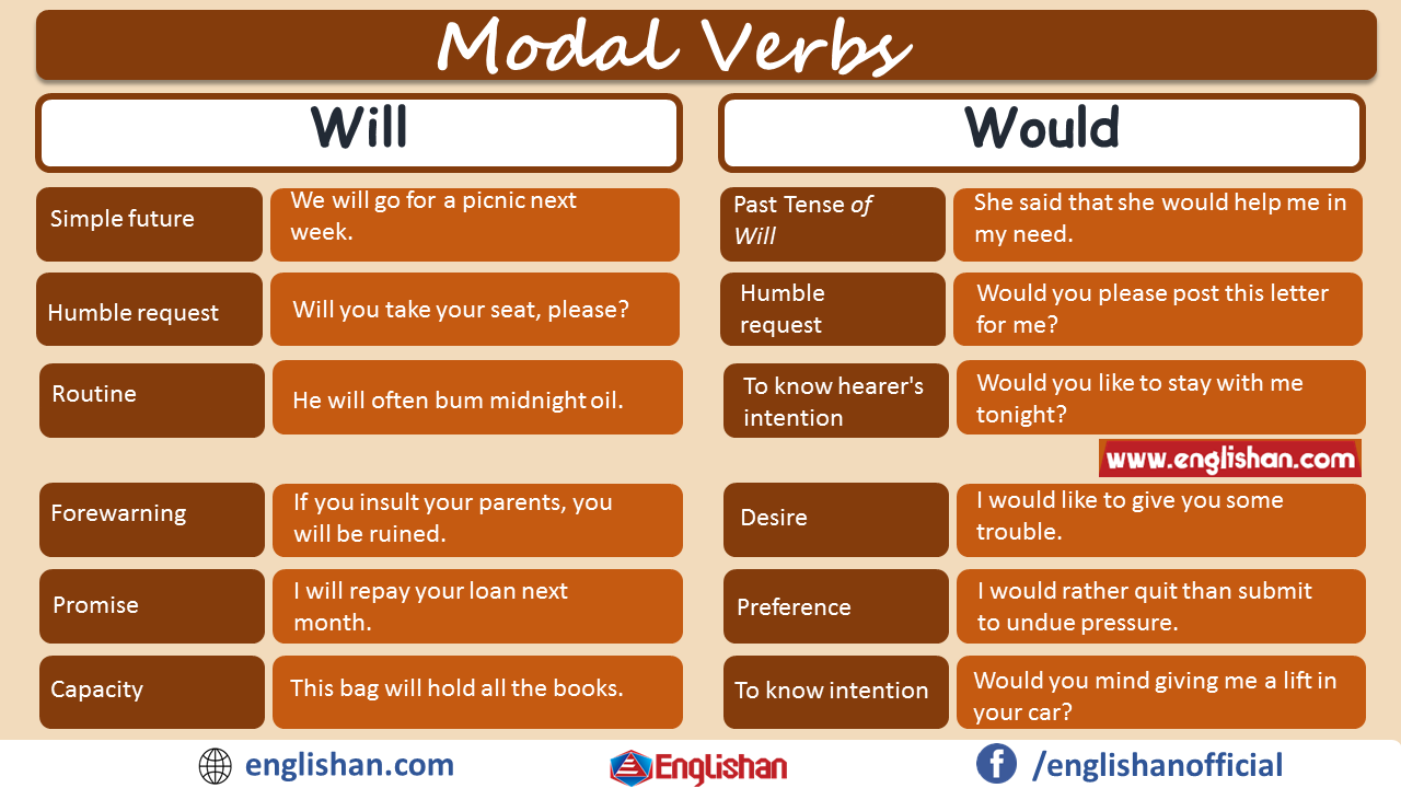 Will Vs Would Modal Verbs