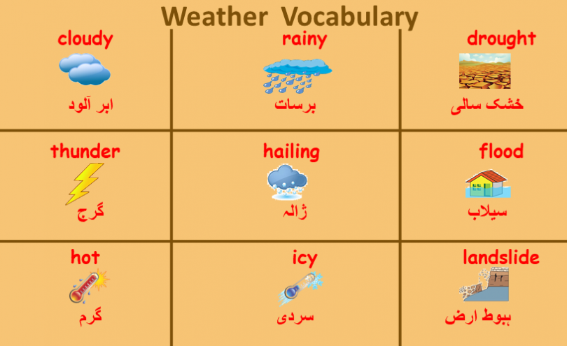 Weather Vocabulary Word List with Urdu Meanings PDF