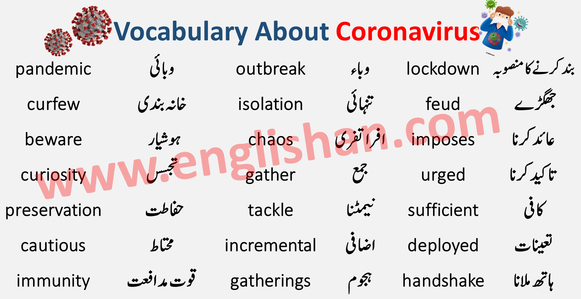 100 Words List Used for Coronavirus with English to Urdu