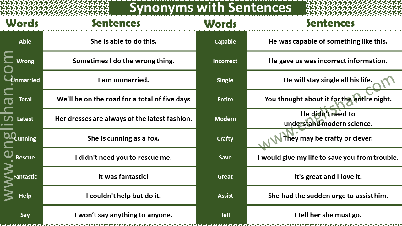 50 Examples of Synonyms with Sentences
