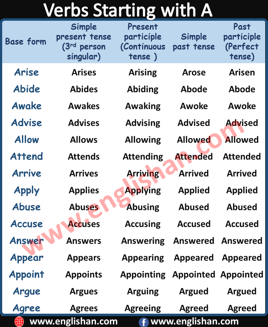 Verb Starting with A | 500 Verbs Forms List A to Z with PDF