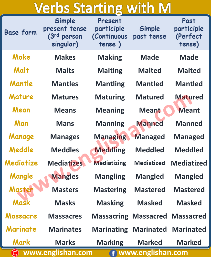 Verb Starting with M | List of Verbs with Meaning PDF