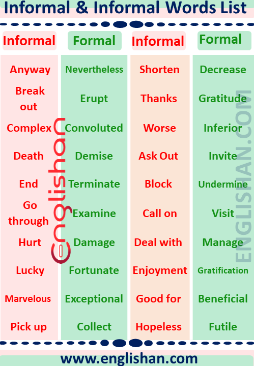 Formal and Informal Words in Writing