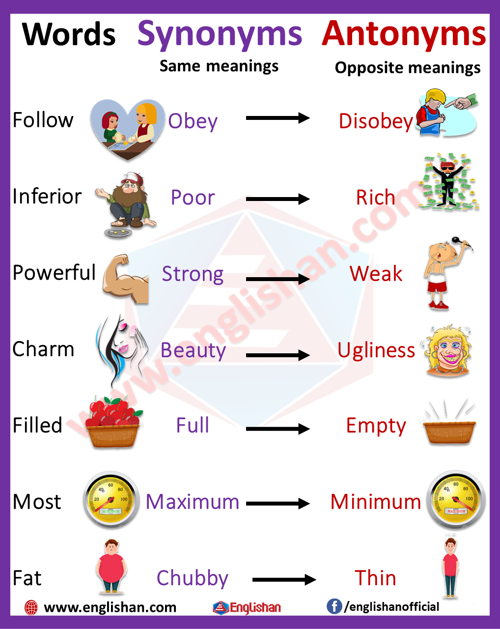 100 Examples of Synonyms and Antonyms
