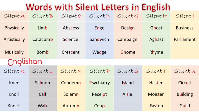 List of Words of Silent Letters A-Z in English