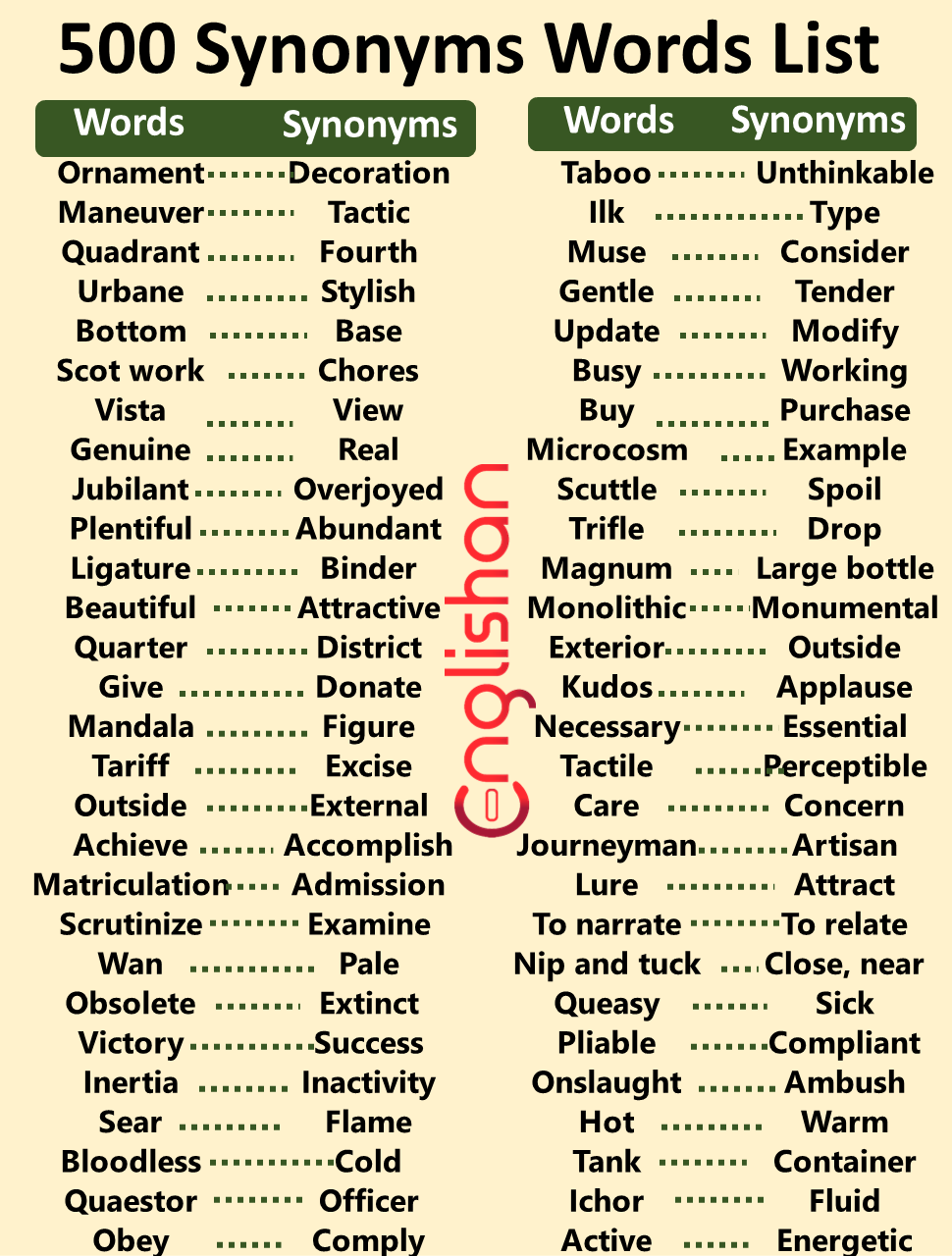 Vocabulary List for IELTS PDF