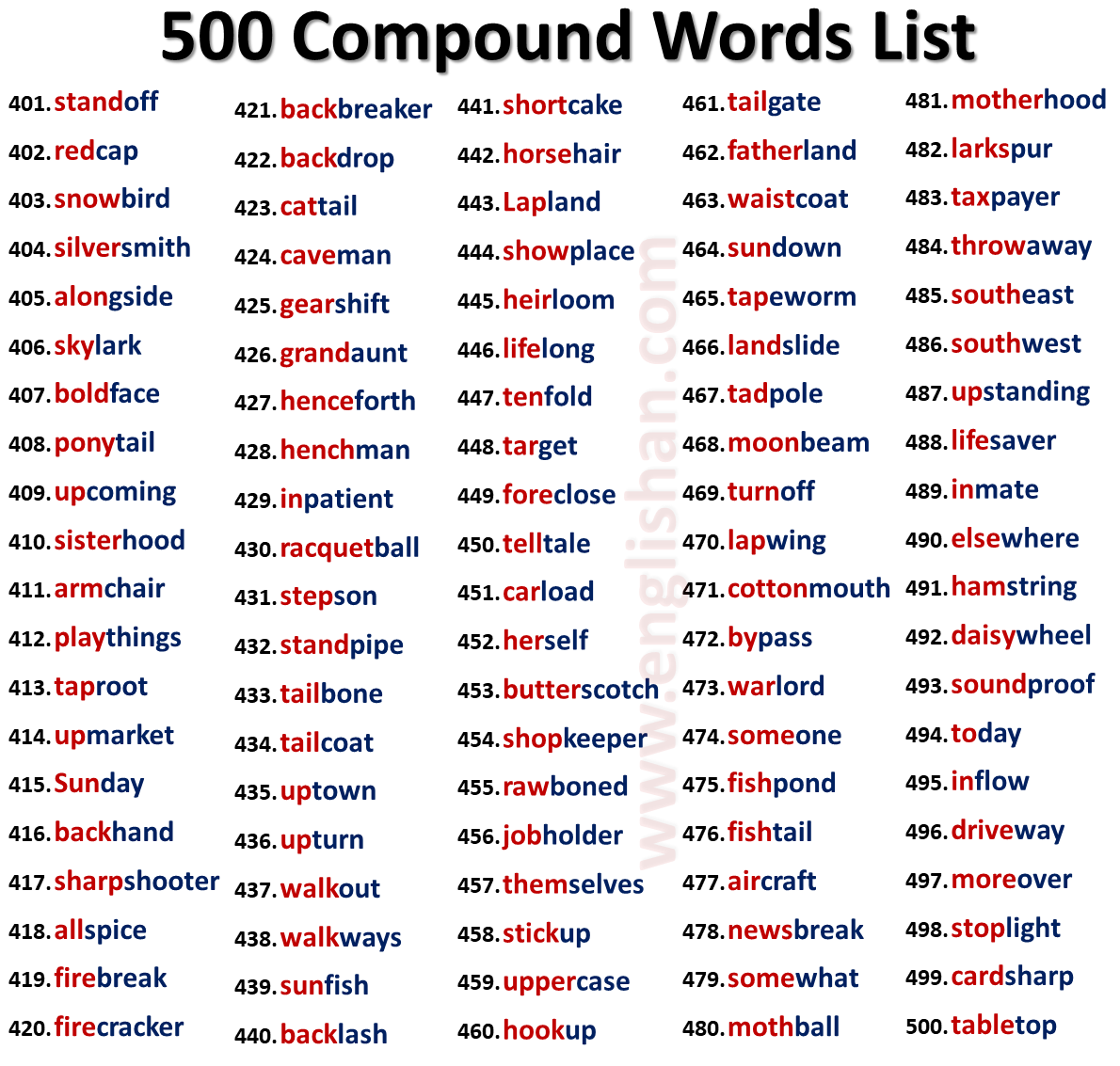 Types of Compound Words