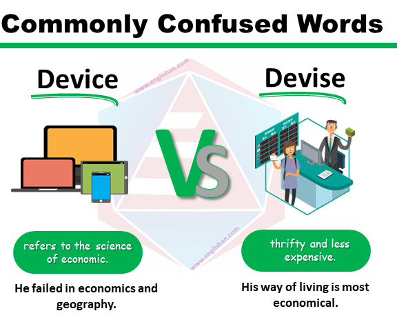 Commonly Confused Words Presentation