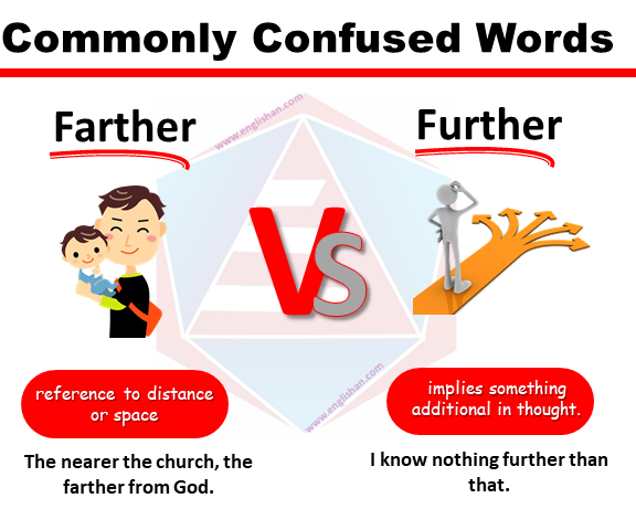 Act Commonly Confused Words